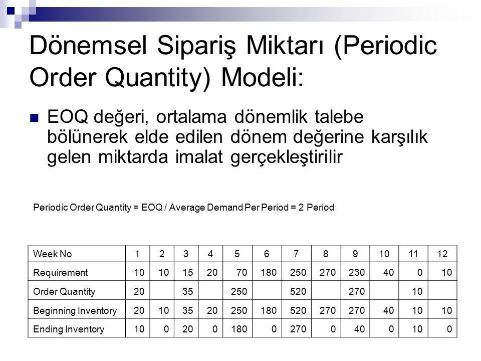 Dönemsel Sipariş Miktarı (Periodic Order Quantity) Modeli: EOQ değeri, ortalama dönemlik talebe bölünerek elde edilen dönem değerine karşılık gelen mi