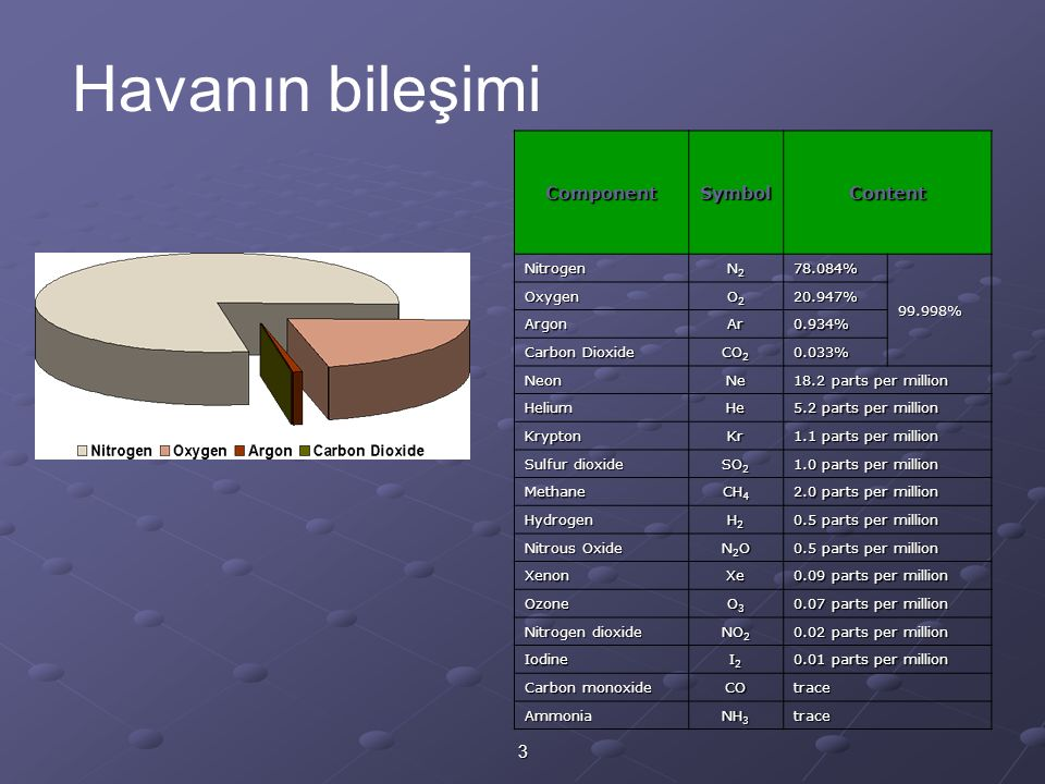 3 Havanın bileşimi ComponentSymbolContent Nitrogen N2N2N2N278.084% 99.998% Oxygen O2O2O2O220.947% ArgonAr0.934% Carbon Dioxide CO 2 0.033% NeonNe 18.2 parts per million HeliumHe 5.2 parts per million KryptonKr 1.1 parts per million Sulfur dioxide SO 2 1.0 parts per million Methane CH 4 2.0 parts per million Hydrogen H2H2H2H2 0.5 parts per million Nitrous Oxide N2ON2ON2ON2O 0.5 parts per million XenonXe 0.09 parts per million Ozone O3O3O3O3 0.07 parts per million Nitrogen dioxide NO 2 0.02 parts per million Iodine I2I2I2I2 0.01 parts per million Carbon monoxide COtrace Ammonia NH 3 trace