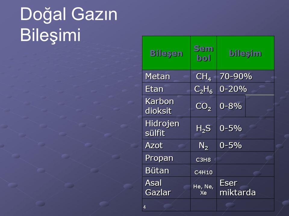 4 Doğal Gazın Bileşimi Bileşen Sem bol bileşim Metan CH 4 70-90% Etan C2H6C2H6C2H6C2H60-20% Karbon dioksit CO 2 0-8% Hidrojen sülfit H2SH2SH2SH2S0-5% Azot N2N2N2N20-5% PropanC3H8 BütanC4H10 Asal Gazlar He, Ne, Xe Eser miktarda