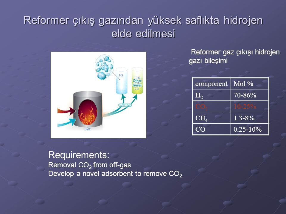 Requirements: Removal CO 2 from off-gas Develop a novel adsorbent to remove CO 2 componentMol % H2H2 70-86% CO 2 10-25% CH4CH4 1.3-8% CO0.25-10% Reformer gaz çıkışı hidrojen gazı bileşimi Reformer çıkış gazından yüksek saflıkta hidrojen elde edilmesi
