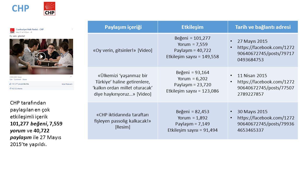 CHP tarafından paylaşılan en çok etkileşimli içerik 101,277 beğeni, 7,559 yorum ve 40,722 paylaşım ile 27 Mayıs 2015'te yapıldı.