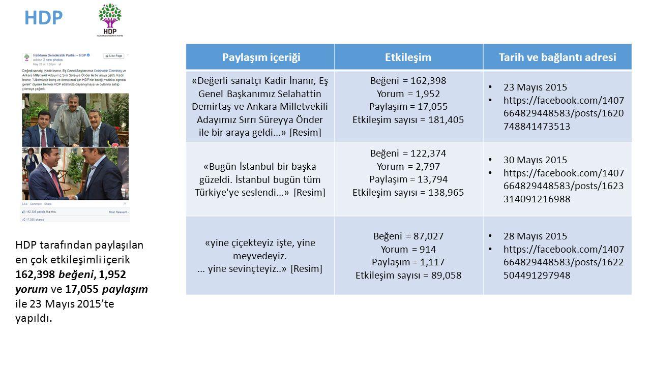 HDP tarafından paylaşılan en çok etkileşimli içerik 162,398 beğeni, 1,952 yorum ve 17,055 paylaşım ile 23 Mayıs 2015'te yapıldı.
