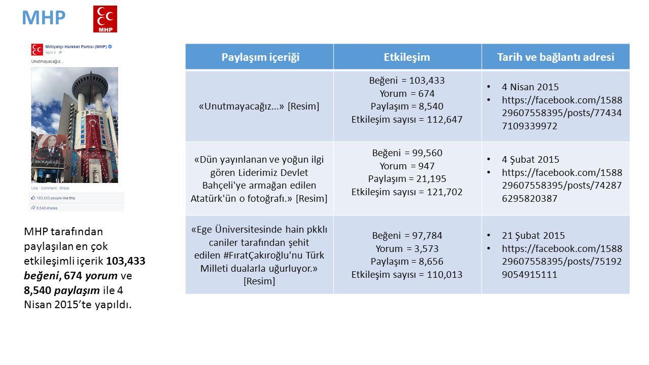 MHP tarafından paylaşılan en çok etkileşimli içerik 103,433 beğeni, 674 yorum ve 8,540 paylaşım ile 4 Nisan 2015'te yapıldı.