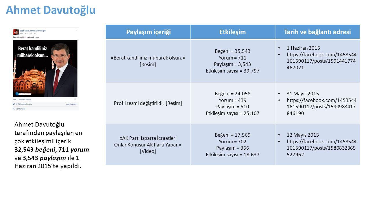 Ahmet Davutoğlu tarafından paylaşılan en çok etkileşimli içerik 32,543 beğeni, 711 yorum ve 3,543 paylaşım ile 1 Haziran 2015'te yapıldı.
