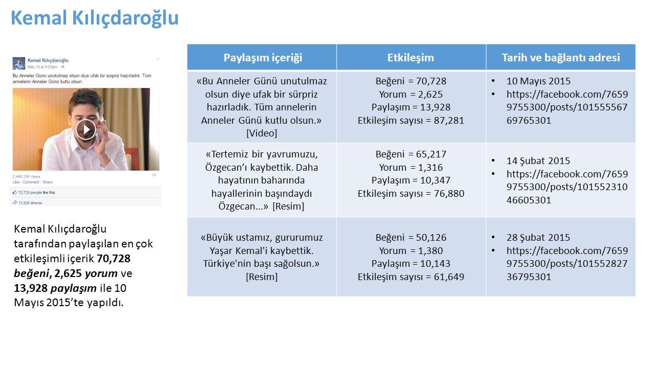 Kemal Kılıçdaroğlu tarafından paylaşılan en çok etkileşimli içerik 70,728 beğeni, 2,625 yorum ve 13,928 paylaşım ile 10 Mayıs 2015'te yapıldı.