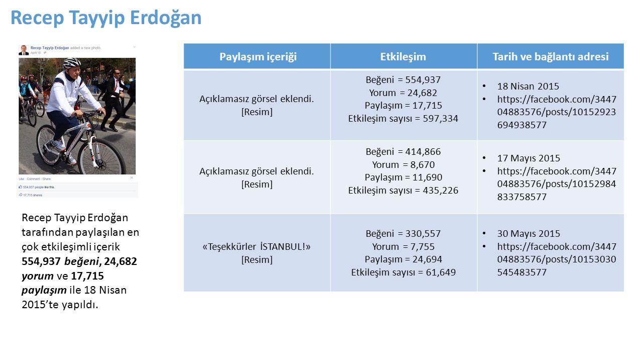 Recep Tayyip Erdoğan tarafından paylaşılan en çok etkileşimli içerik 554,937 beğeni, 24,682 yorum ve 17,715 paylaşım ile 18 Nisan 2015'te yapıldı.