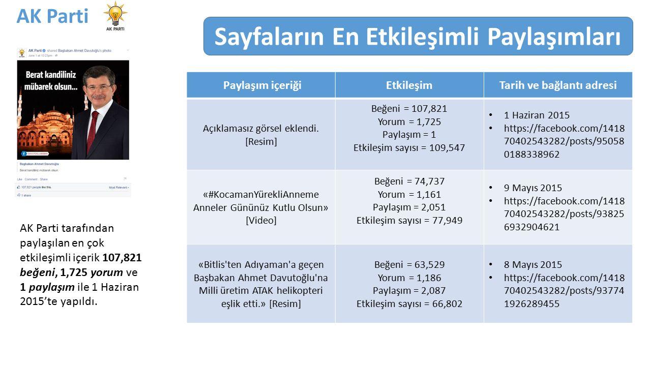 AK Parti tarafından paylaşılan en çok etkileşimli içerik 107,821 beğeni, 1,725 yorum ve 1 paylaşım ile 1 Haziran 2015'te yapıldı.