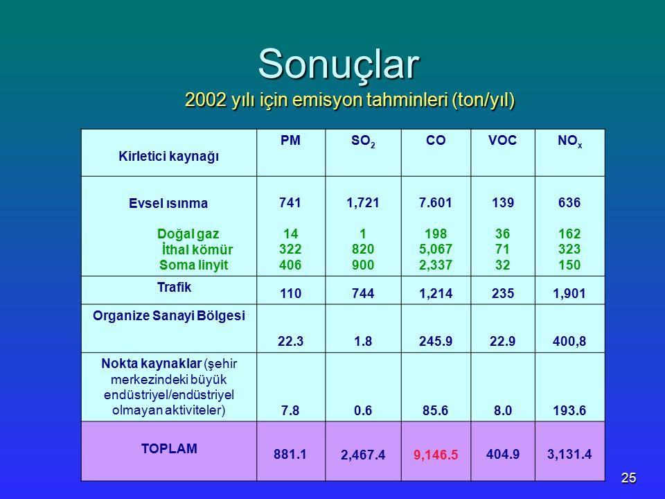 25 Sonuçlar 2002 yılı için emisyon tahminleri (ton/yıl) Kirletici kaynağı PMSO 2 COVOCNO x Evsel ısınma Doğal gaz İthal kömür Soma linyit 741 14 322 4