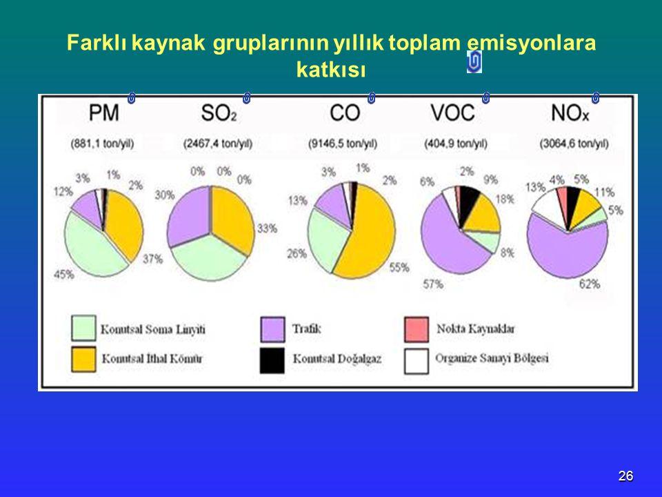 26 Farklı kaynak gruplarının yıllık toplam emisyonlara katkısı