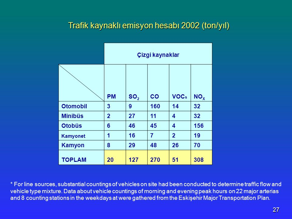 27 Çizgi kaynaklar PMSO 2 COVOC s NO X Otomobil391601432 Minibüs22711432 Otobüs646454156 Kamyonet 1167219 Kamyon829482670 TOPLAM2012727051308 Trafik kaynaklı emisyon hesabı 2002 (ton/yıl) * For line sources, substantial countings of vehicles on site had been conducted to determine traffic flow and vehicle type mixture.