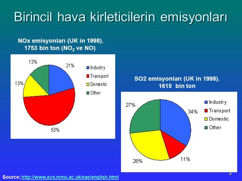 3 Birincil hava kirleticilerin emisyonları NOx emisyonları (UK in 1998). 1753 bin ton (NO 2 ve NO) SO2 emisyonları (UK in 1998). 1615 bin ton Source;