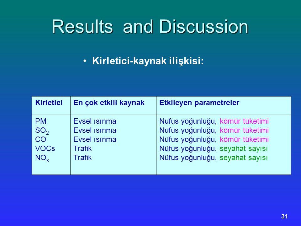 31 Results and Discussion Kirletici-kaynak ilişkisi: KirleticiEn çok etkili kaynakEtkileyen parametreler PM SO 2 CO VOCs NO x Evsel ısınma Trafik Nüfu