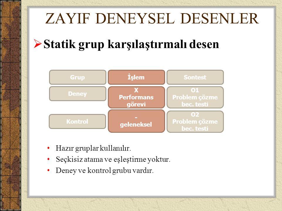 ZAYIF DENEYSEL DESENLER  Statik grup karşılaştırmalı desen Hazır gruplar kullanılır. Seçkisiz atama ve eşleştirme yoktur. Deney ve kontrol grubu vard