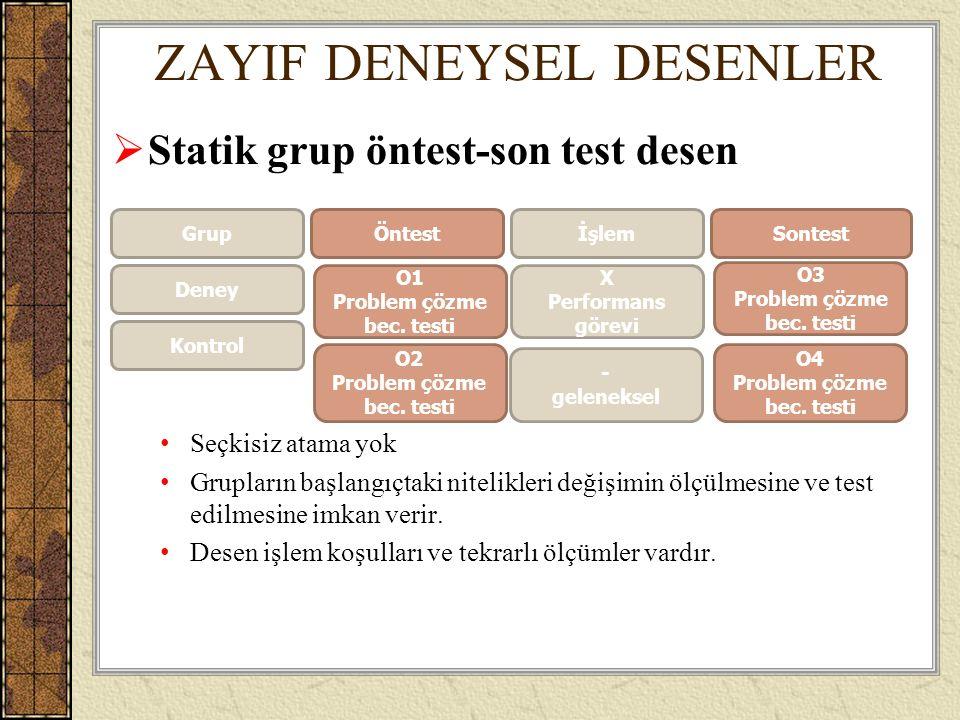ZAYIF DENEYSEL DESENLER  Statik grup öntest-son test desen Seçkisiz atama yok Grupların başlangıçtaki nitelikleri değişimin ölçülmesine ve test edilm
