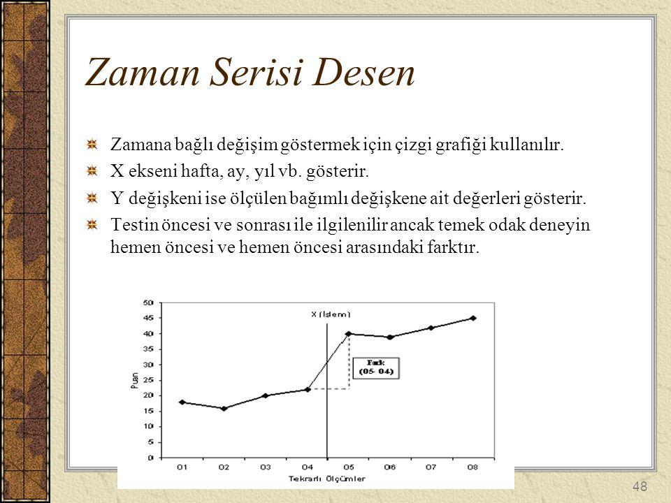 Zamana bağlı değişim göstermek için çizgi grafiği kullanılır. X ekseni hafta, ay, yıl vb. gösterir. Y değişkeni ise ölçülen bağımlı değişkene ait değe