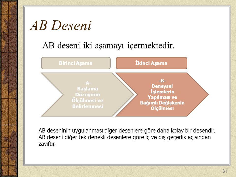 AB deseni iki aşamayı içermektedir. AB Deseni Birinci Aşamaİkinci Aşama -A- Başlama Düzeyinin Ölçülmesi ve Belirlenmesi -B- Deneysel İşlemlerin Yapılm