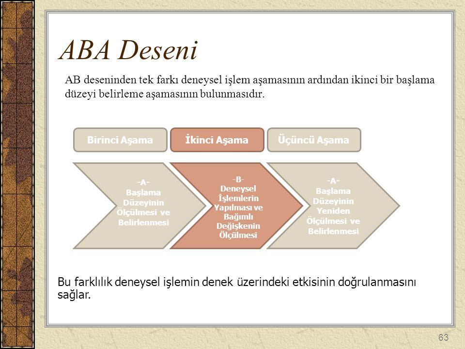 AB deseninden tek farkı deneysel işlem aşamasının ardından ikinci bir başlama düzeyi belirleme aşamasının bulunmasıdır. ABA Deseni Birinci Aşama -A- B