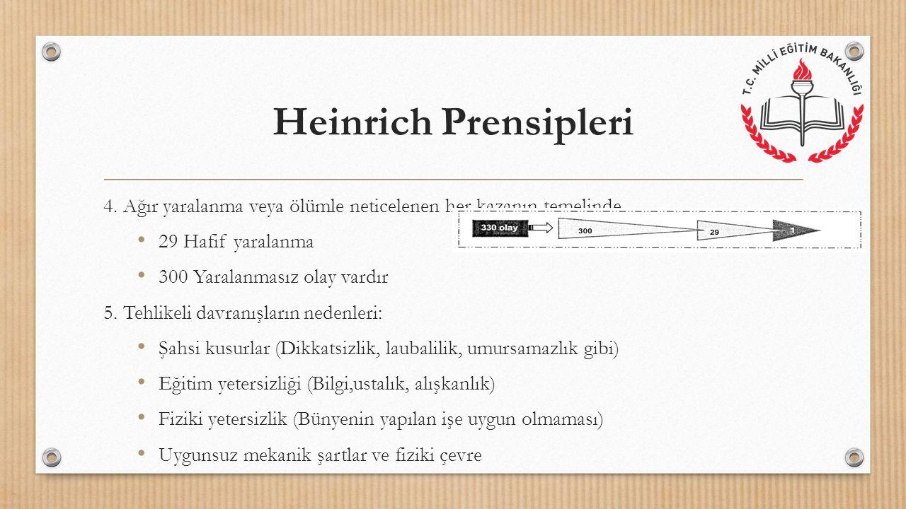 Heinrich Prensipleri 4. Ağır yaralanma veya ölümle neticelenen her kazanın temelinde 29 Hafif yaralanma 300 Yaralanmasız olay vardır 5. Tehlikeli davr