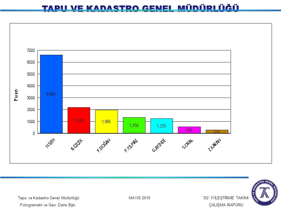 """Tapu ve Kadastro Genel Müdürlüğü MAYIS 2010 """"3G"""" İYİLEŞTİRME TAKIMI Fotogrametri ve Geo. Daire Bşk. ÇALIŞMA RAPORU"""