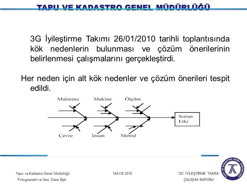 """Tapu ve Kadastro Genel Müdürlüğü MAYIS 2010 """"3G"""" İYİLEŞTİRME TAKIMI Fotogrametri ve Geo. Daire Bşk. ÇALIŞMA RAPORU 3G İyileştirme Takımı 26/01/2010 ta"""