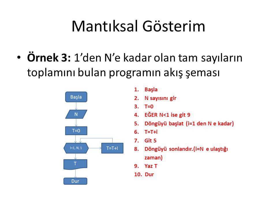 Mantıksal Gösterim Örnek 3: 1'den N'e kadar olan tam sayıların toplamını bulan programın akış şeması 1.