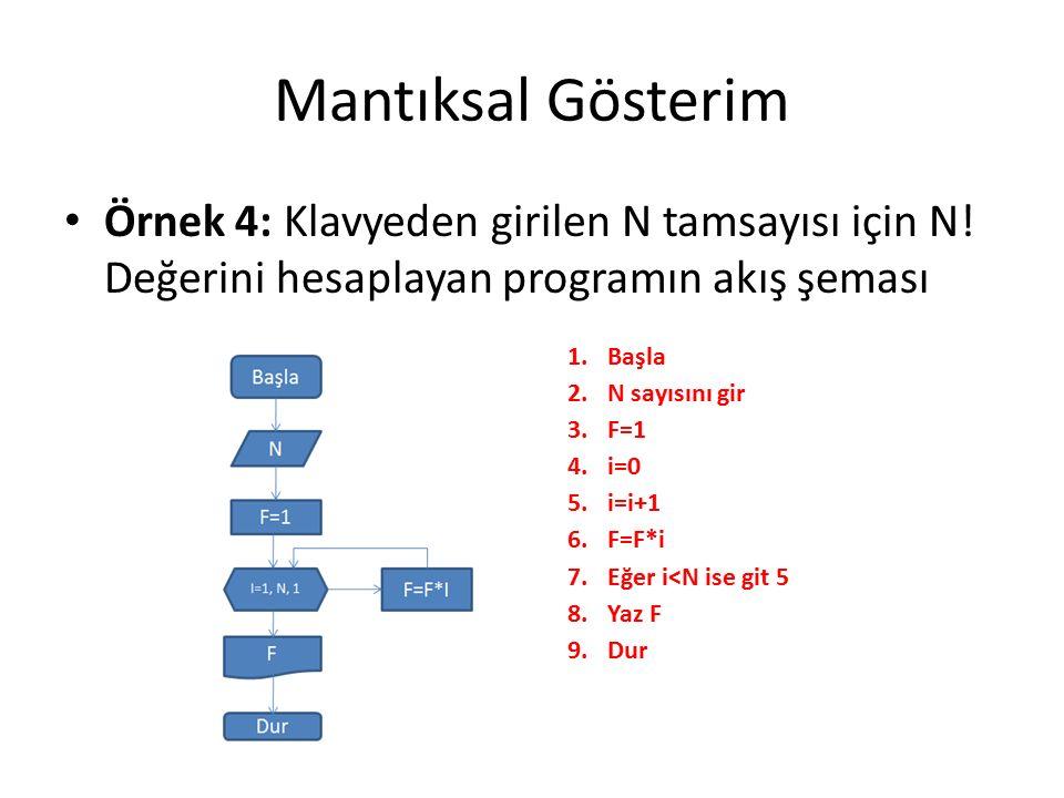 Mantıksal Gösterim Örnek 4: Klavyeden girilen N tamsayısı için N.
