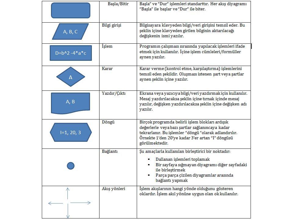 Akış diyagramlarında kullanılan semboller