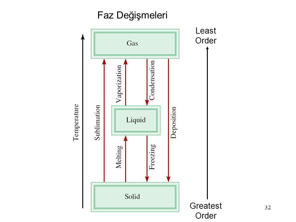 32 Greatest Order Least Order Faz Değişmeleri