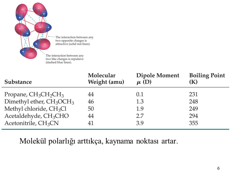 6 Molekül polarlığı arttıkça, kaynama noktası artar.