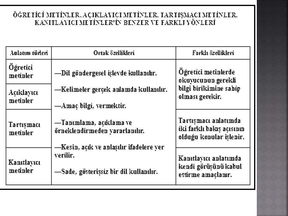 """ 7.Dil daha çok göndergesel işlevde kullanılır. 8. """"Tanımlama, açıklayıcı betimleme, sınıflandırma örneklendirme, karşılaştırma, tanık gösterme, sayı"""
