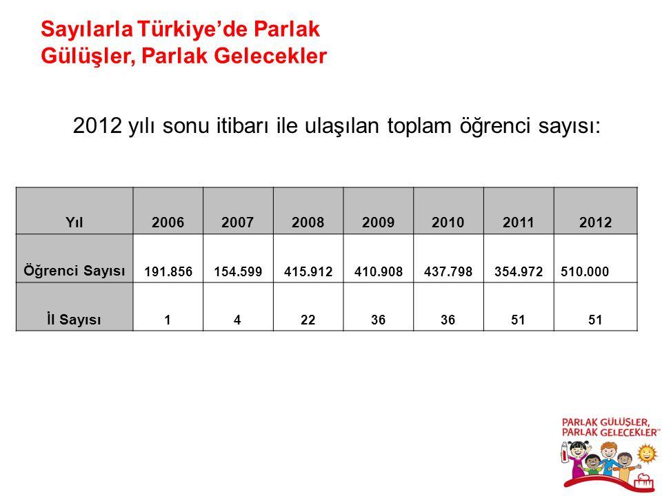 Sayılarla Türkiye'de Parlak Gülüşler, Parlak Gelecekler 2012 yılı sonu itibarı ile ulaşılan toplam öğrenci sayısı: Yıl2006200720082009201020112012 Öğrenci Sayısı 191.856154.599415.912410.908437.798354.972510.000 İl Sayısı 142236 515151