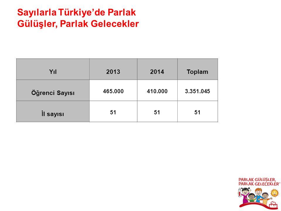 Sayılarla Türkiye'de Parlak Gülüşler, Parlak Gelecekler Yıl20132014Toplam Öğrenci Sayısı 465.000 410.0003.351.045 İl sayısı 51