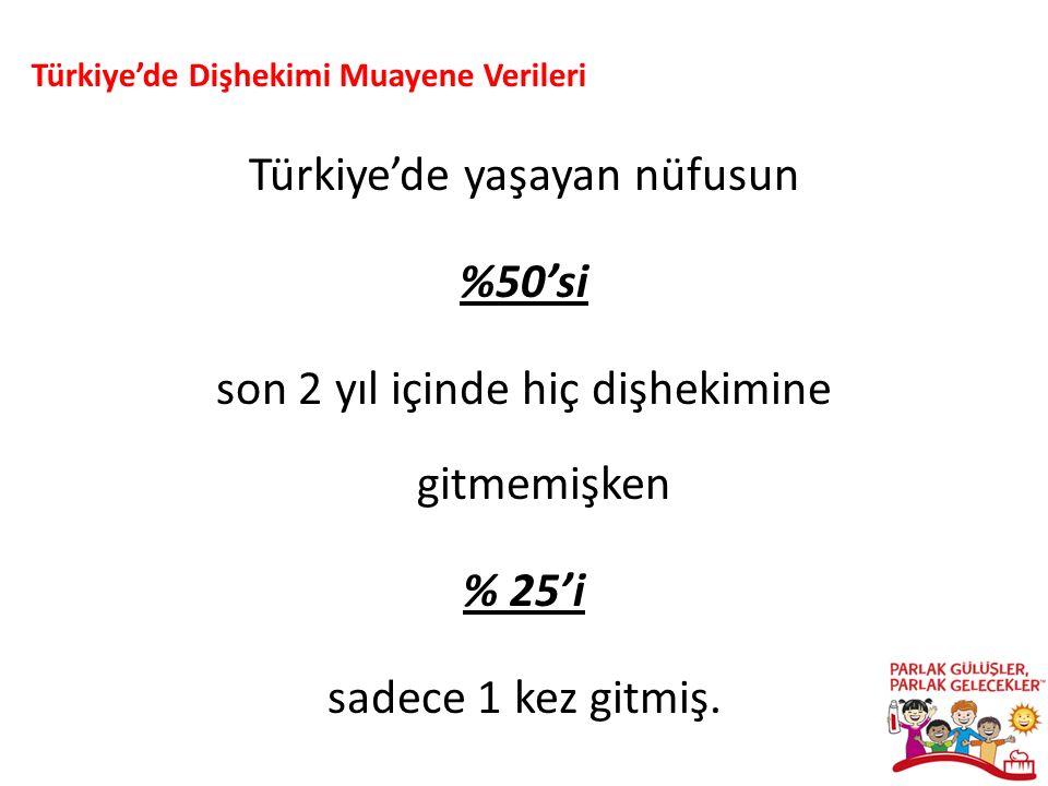 Türkiye'de yaşayan nüfusun %50'si son 2 yıl içinde hiç dişhekimine gitmemişken % 25'i sadece 1 kez gitmiş.