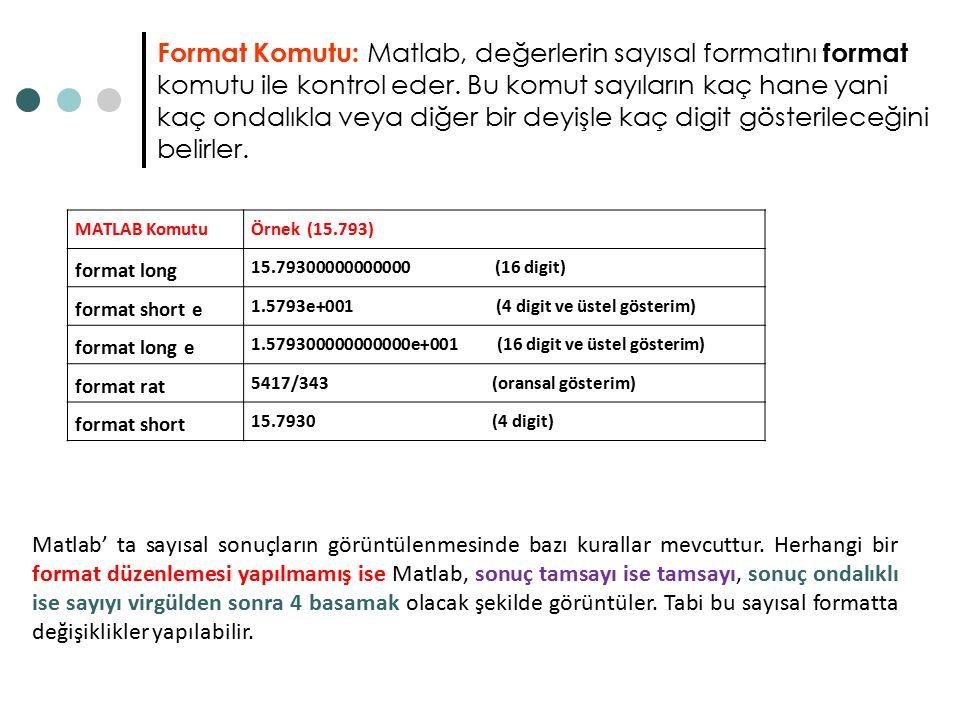 Format Komutu: Matlab, değerlerin sayısal formatını format komutu ile kontrol eder.