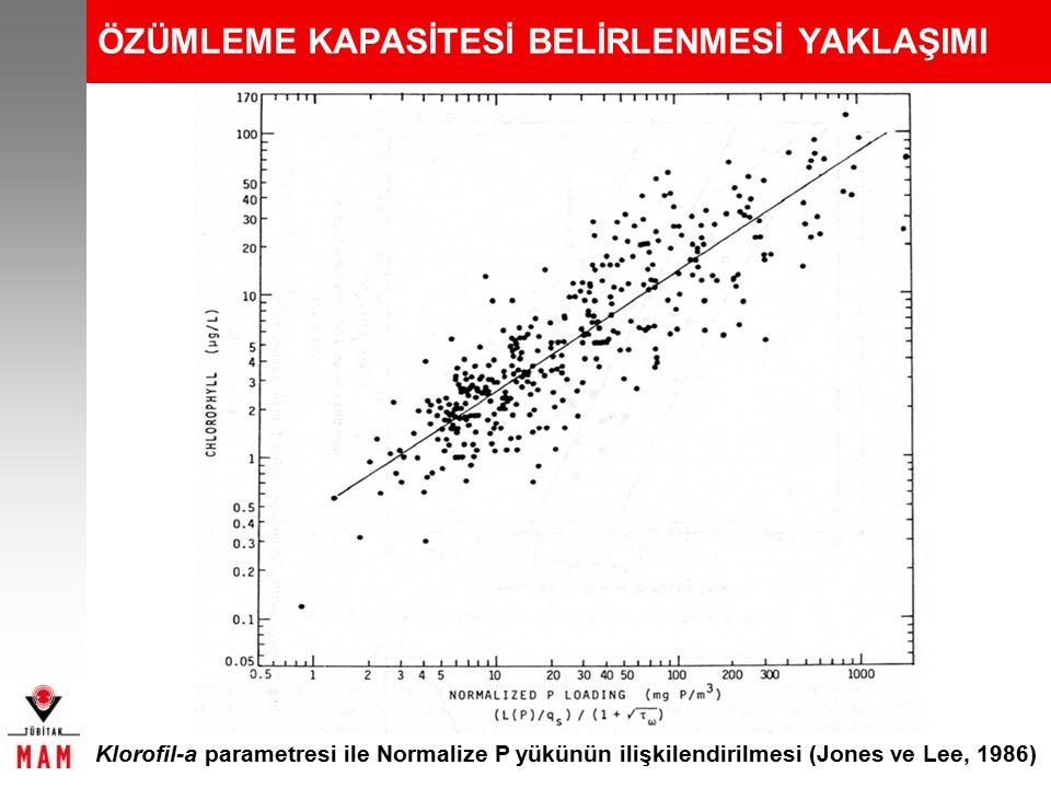 ÖZÜMLEME KAPASİTESİ BELİRLENMESİ YAKLAŞIMI Klorofil-a parametresi ile Normalize P yükünün ilişkilendirilmesi (Jones ve Lee, 1986)