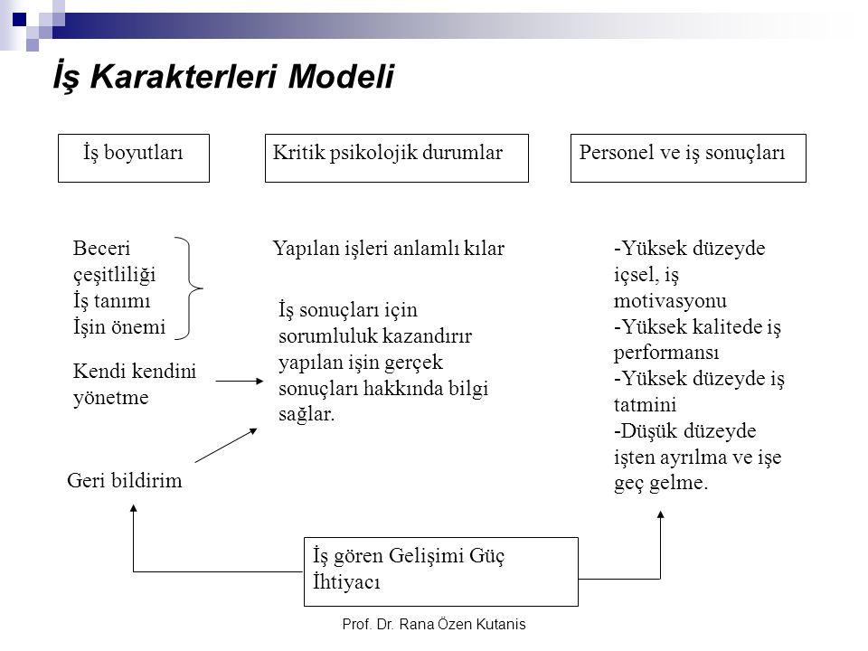 Prof. Dr. Rana Özen Kutanis İş Karakterleri Modeli İş boyutlarıKritik psikolojik durumlarPersonel ve iş sonuçları Beceri çeşitliliği İş tanımı İşin ön