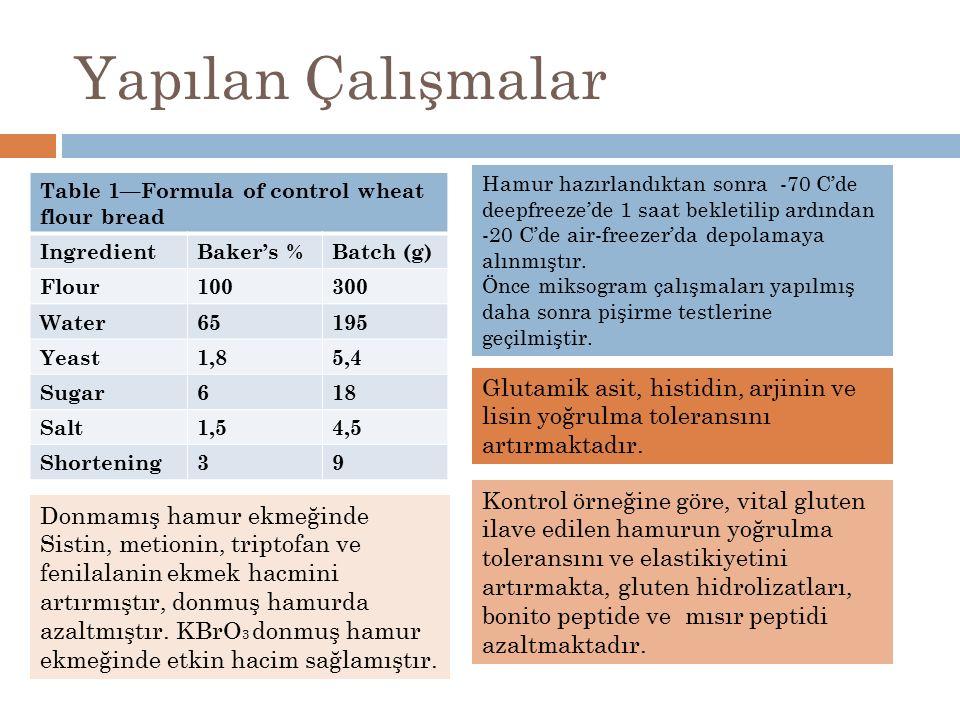 Yapılan Çalışmalar Table 1—Formula of control wheat flour bread IngredientBaker's %Batch (g) Flour100300 Water65195 Yeast1,85,4 Sugar618 Salt1,54,5 Sh