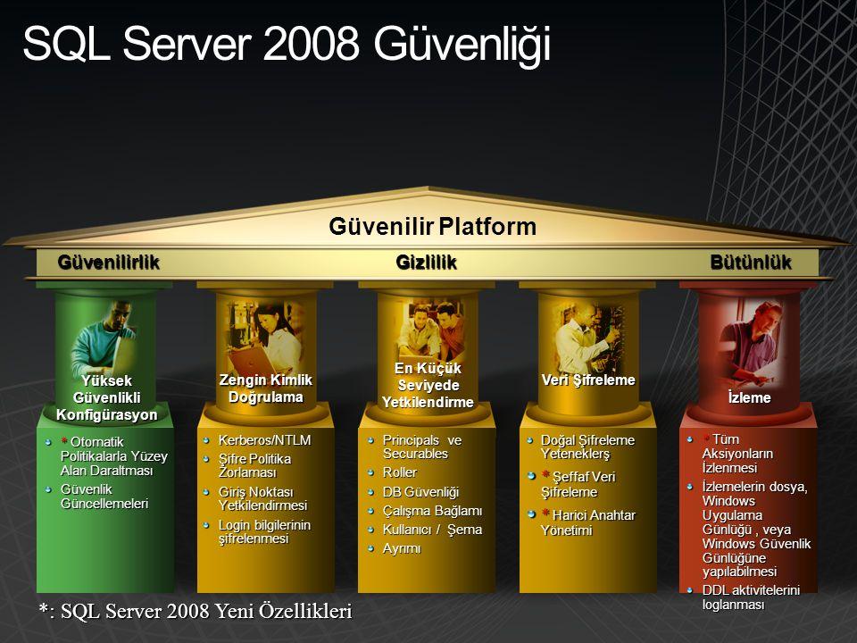 BütünlükGizlilikGüvenilirlik SQL Server 2008 Güvenliği Güvenilir Platform * Otomatik Politikalarla Yüzey Alan Daraltması Güvenlik Güncellemeleri Kerberos/NTLM Şifre Politika Zorlaması Giriş Noktası Yetkilendirmesi Login bilgilerinin şifrelenmesi Doğal Şifreleme Yeteneklerş * Şeffaf Veri Şifreleme * Harici Anahtar Yönetimi Principals ve Securables Roller DB Güvenliği Çalışma Bağlamı Kullanıcı / Şema Ayrımı * Tüm Aksiyonların İzlenmesi İzlemelerin dosya, Windows Uygulama Günlüğü, veya Windows Güvenlik Günlüğüne yapılabilmesi DDL aktivitelerini loglanması Yüksek Güvenlikli Konfigürasyon En Küçük Seviyede Yetkilendirme Zengin Kimlik Doğrulama İzleme Veri Şifreleme *: SQL Server 2008 Yeni Özellikleri