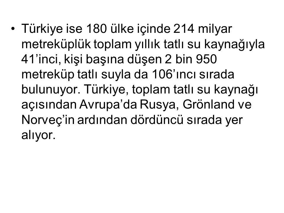 Türkiye ise 180 ülke içinde 214 milyar metreküplük toplam yıllık tatlı su kaynağıyla 41'inci, kişi başına düşen 2 bin 950 metreküp tatlı suyla da 106'
