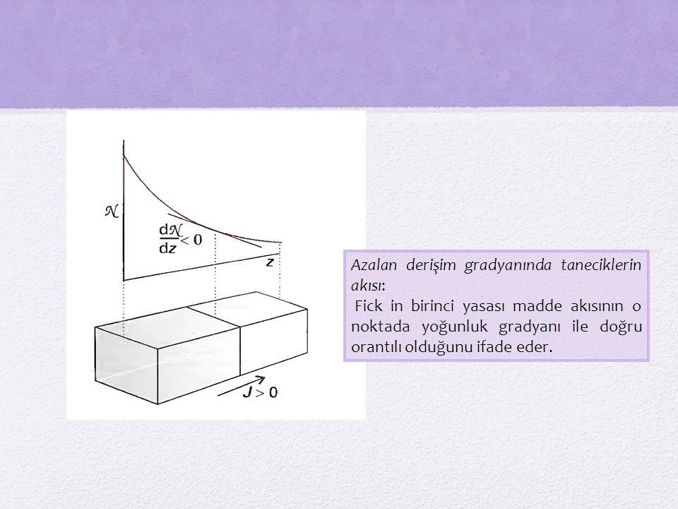 Azalan derişim gradyanında taneciklerin akısı: Fick in birinci yasası madde akısının o noktada yoğunluk gradyanı ile doğru orantılı olduğunu ifade eder.