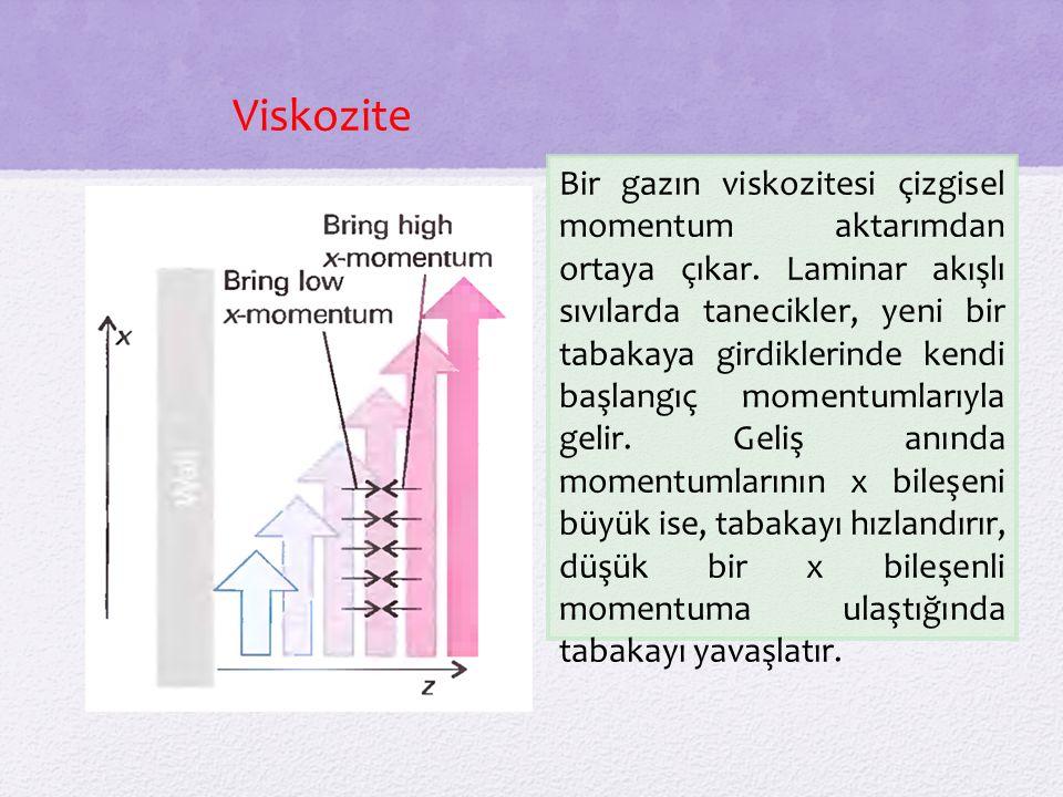 Bir gazın viskozitesi çizgisel momentum aktarımdan ortaya çıkar.