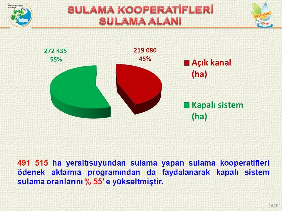 491 515 ha yeraltısuyundan sulama yapan sulama kooperatifleri ödenek aktarma programından da faydalanarak kapalı sistem sulama oranlarını % 55' e yükseltmiştir.