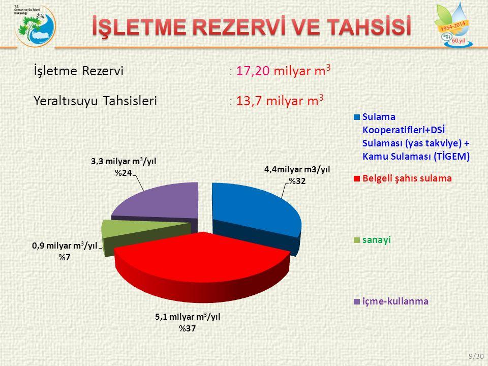 İşletme Rezervi: 17,20 milyar m 3 Yeraltısuyu Tahsisleri: 13,7 milyar m 3 9/30