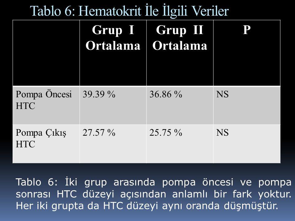 Tablo 6: Hematokrit İle İlgili Veriler Grup I Ortalama Grup II Ortalama P Pompa Öncesi HTC 39.39 %36.86 %NS Pompa Çıkış HTC 27.57 %25.75 %NS Tablo 6: İki grup arasında pompa öncesi ve pompa sonrası HTC düzeyi açısından anlamlı bir fark yoktur.