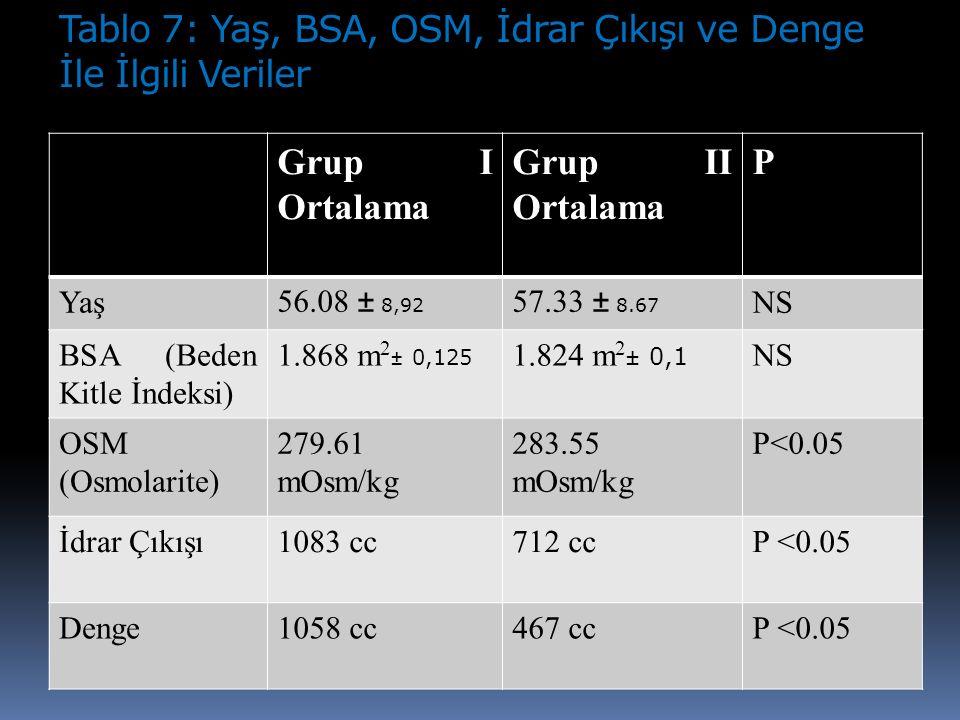 Tablo 7: Yaş, BSA, OSM, İdrar Çıkışı ve Denge İle İlgili Veriler Grup I Ortalama Grup II Ortalama P Yaş 56.08 ± 8,92 57.33 ± 8.67 NS BSA (Beden Kitle İndeksi) 1.868 m 2 ± 0,125 1.824 m 2 ± 0,1 NS OSM (Osmolarite) 279.61 mOsm/kg 283.55 mOsm/kg P<0.05 İdrar Çıkışı1083 cc712 ccP <0.05 Denge1058 cc467 ccP <0.05