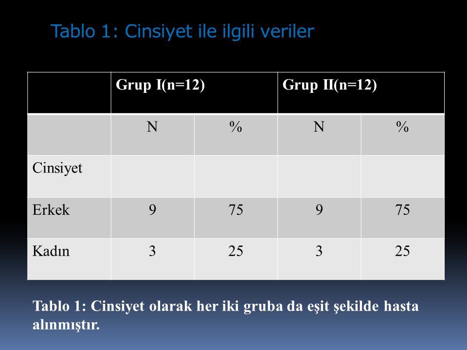Tablo 1: Cinsiyet ile ilgili veriler Grup I(n=12)Grup II(n=12) N%N% Cinsiyet Erkek9759 Kadın3253 Tablo 1: Cinsiyet olarak her iki gruba da eşit şekilde hasta alınmıştır.