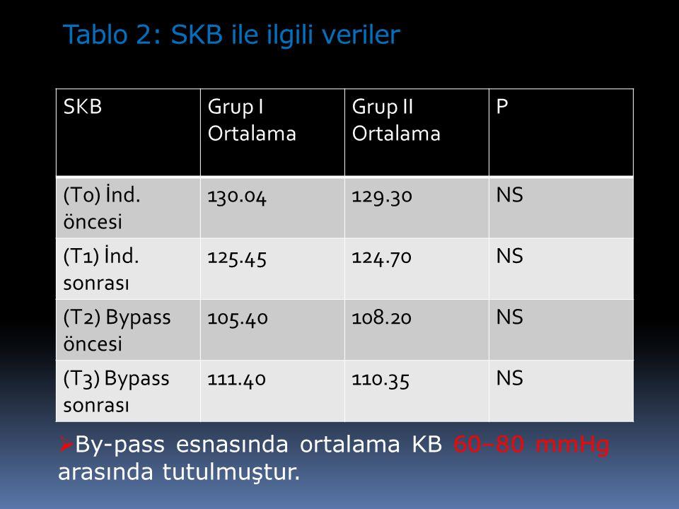 Tablo 2: SKB ile ilgili veriler SKBGrup I Ortalama Grup II Ortalama P (T0) İnd. öncesi 130.04129.30NS (T1) İnd. sonrası 125.45124.70NS (T2) Bypass önc