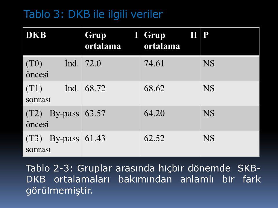 Tablo 3: DKB ile ilgili veriler DKBGrup I ortalama Grup II ortalama P (T0) İnd. öncesi 72.074.61NS (T1) İnd. sonrası 68.7268.62NS (T2) By-pass öncesi