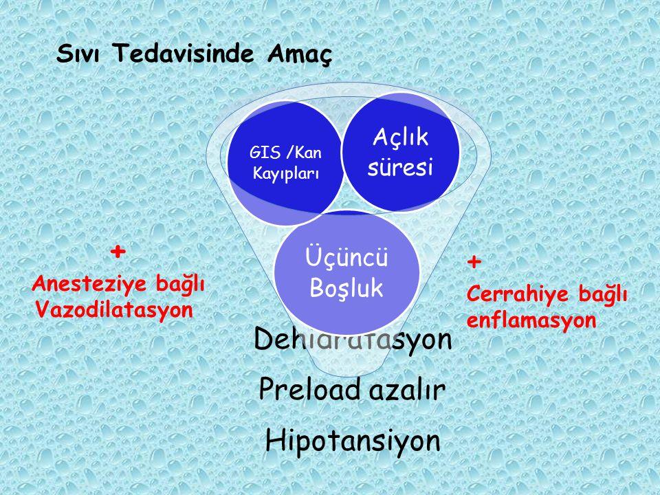 Dehidratasyon Preload azalır Hipotansiyon Üçüncü Boşluk GIS /Kan Kayıpları Açlık süresi Sıvı Tedavisinde Amaç + Anesteziye bağlı Vazodilatasyon + Cerr