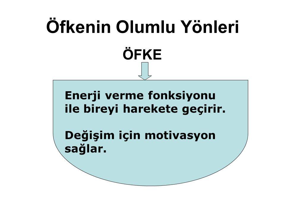 Öfkenin Olumlu Yönleri ÖFKE Enerji verme fonksiyonu ile bireyi harekete geçirir. Değişim için motivasyon sağlar.